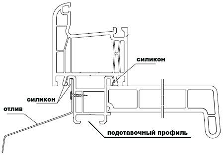 схема установки отлива):